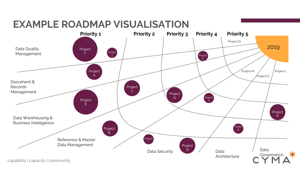 Cyma - Roadmapping example