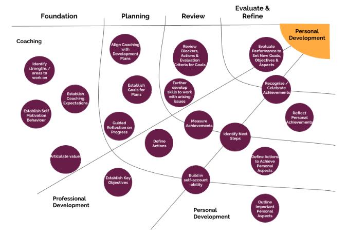 Roadmap for coaching Journey