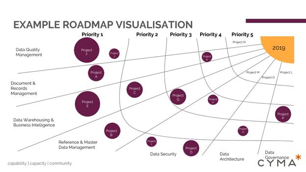 SME Roadmap
