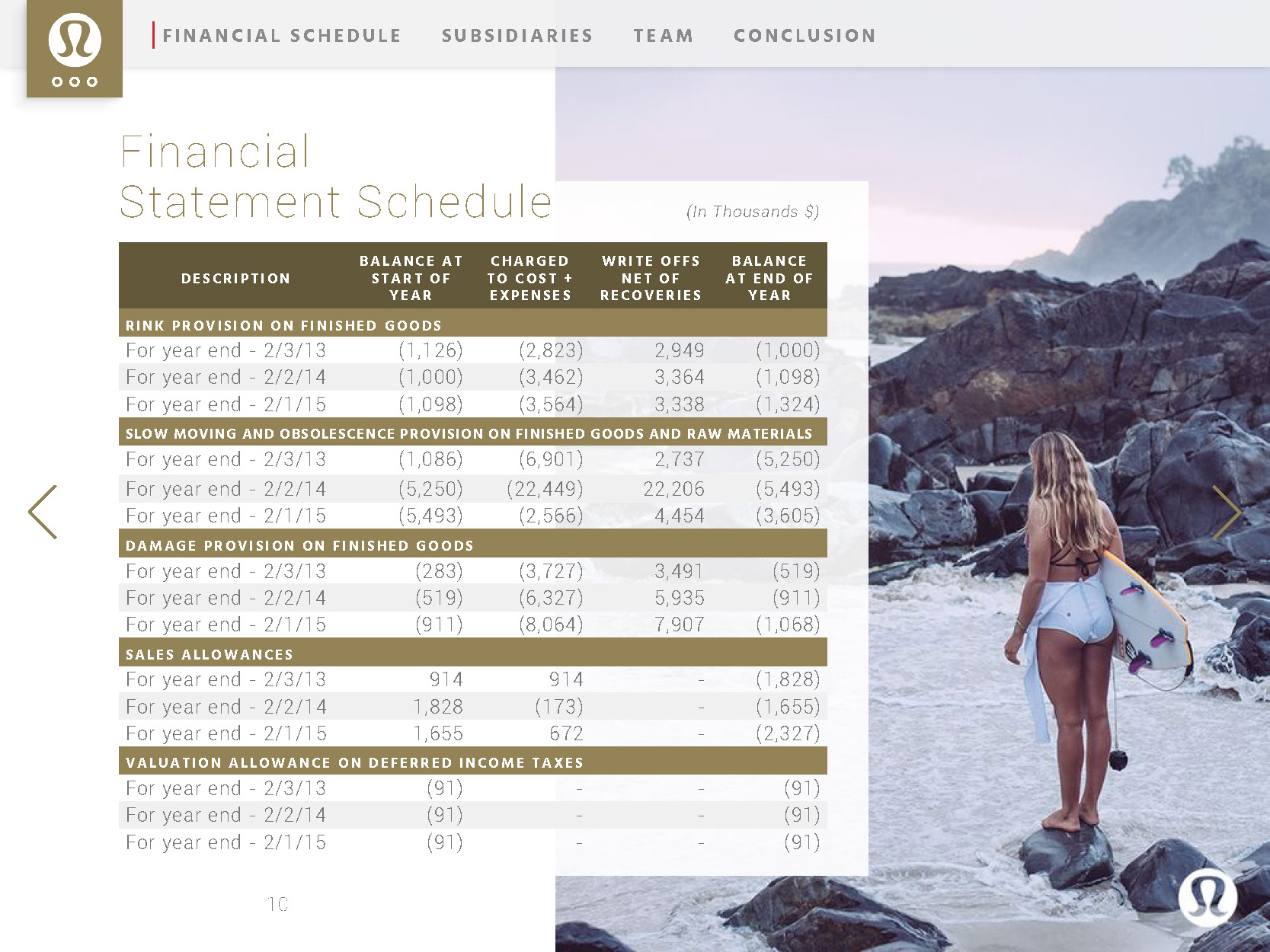 bt-lululemon-annual-report_Page_10.jpg