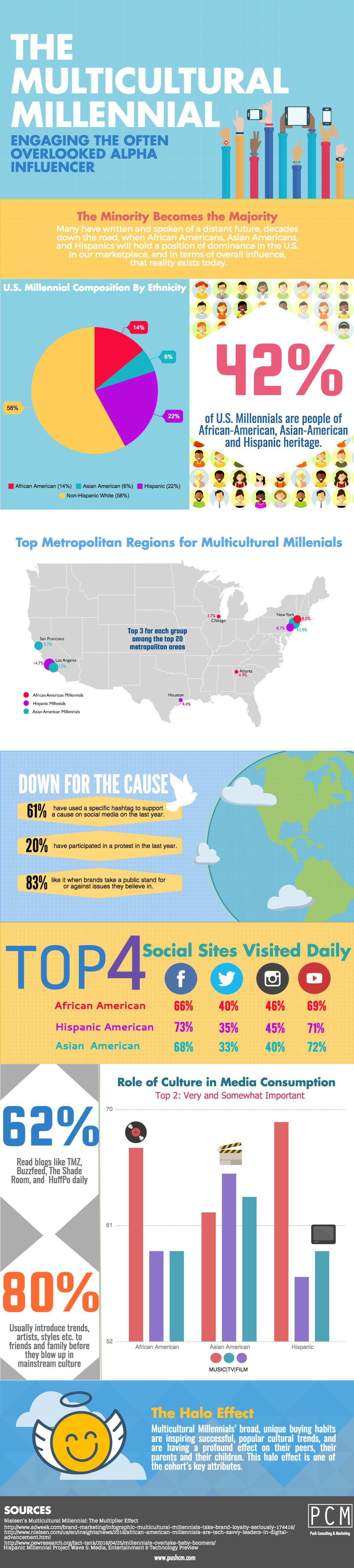 Multicultural_Millennials_Infographic_PCM.jpg