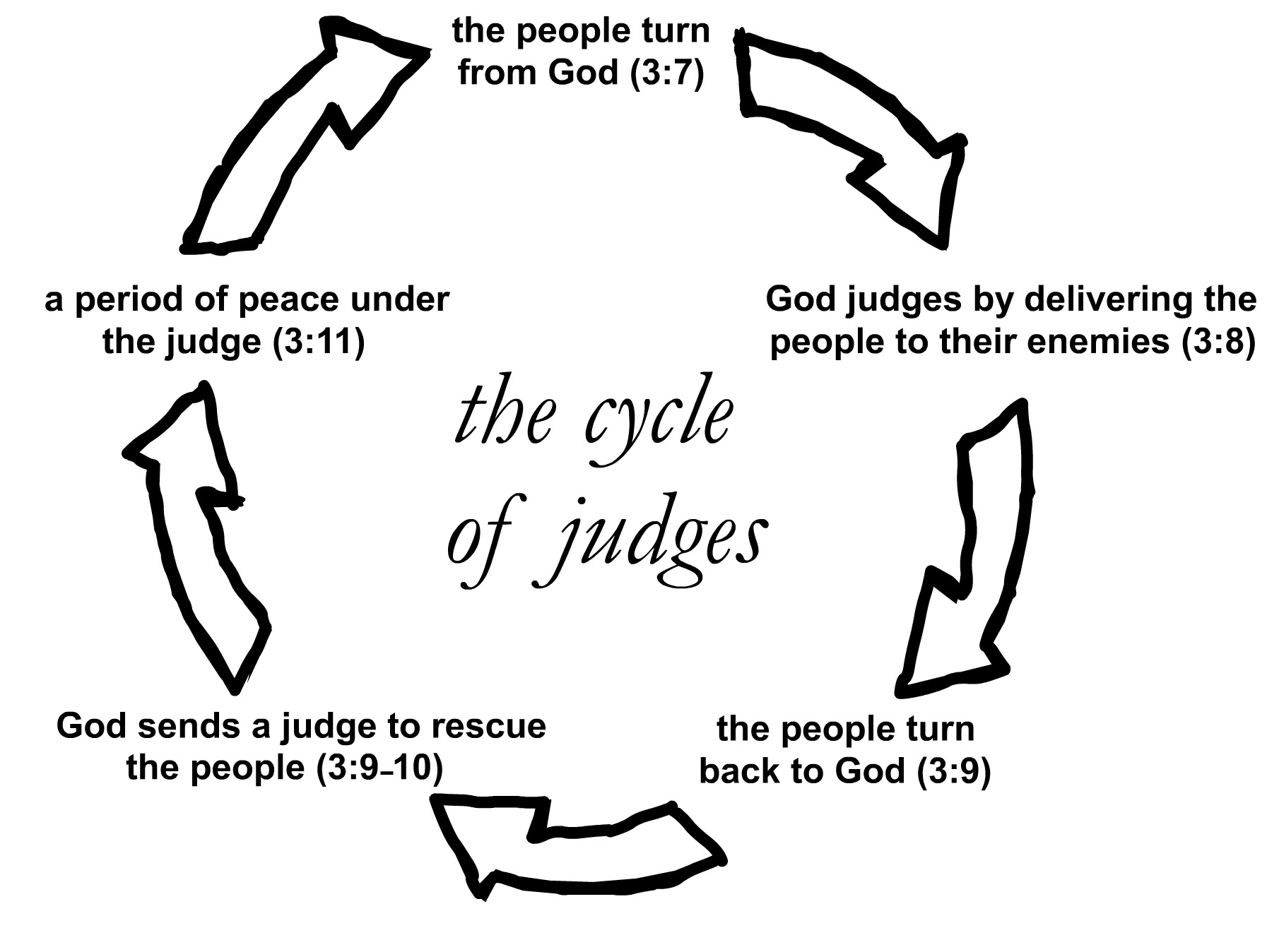 Cycle-of-Judges.jpeg