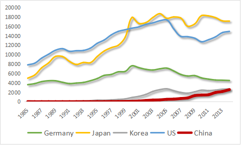 Figure 2  Triadic Patent Families, 1985-2014 (OECD)