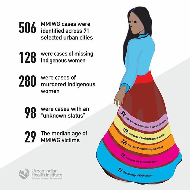 @urbanindianhealthinstitute —We released a report today on the crisis of Missing and Murdered Indigenous Women and Girls in urban areas. This first-of-its-kind report aims to provide a comprehensive snapshot of the MMIWG crisis in urban American Indian and Alaska Native communities and the institutional practices that allow them to disappear not once, but three times—in life, in the media, and in the data.  Read the report, listen to the stories, and help us end the violence.  #MMIWG #DecolonizeData #NotInvisible #NoMoreStolenSisters #urbanMMIWG  Read the full report. https://bit.ly/2qEfNrX *This report contains strong language about violence against Native women and girls.