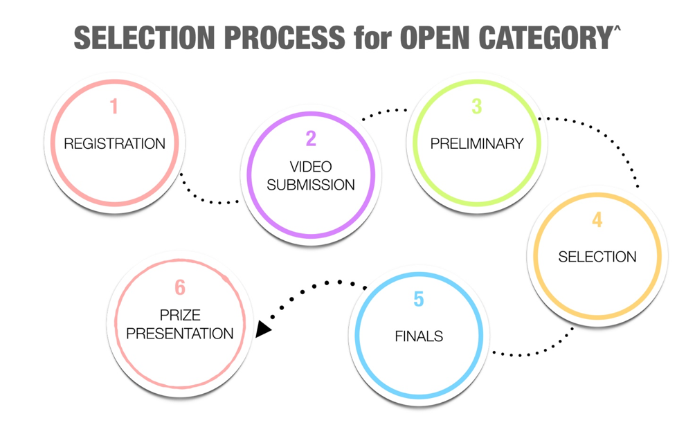 Competition flow for open categories