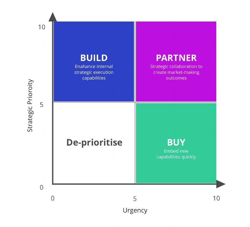 Buy, build or partner?.png