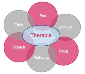 logopaedie-zuerich-therapie-mundart.png
