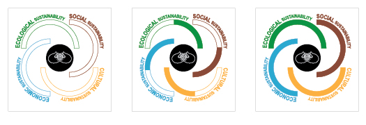 The icon displays the sustainability achieved: economically, ecologically, socially and culturally
