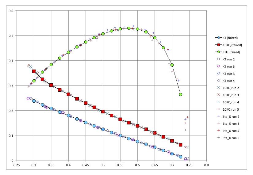 Open water analysis -