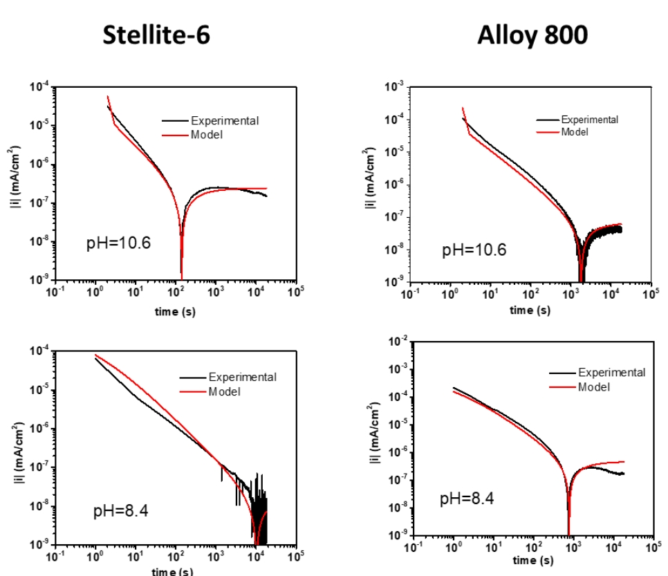 Current observed during polarization at -0.6 VSCE of (left panel) Co-Cr alloy Stellite 6 and (right panel) Fe-Ni-Cr alloy 800 at (top row) pH 10.6 and (bottom row) pH 8.4. Experimental results are in black and modelling results are in red.