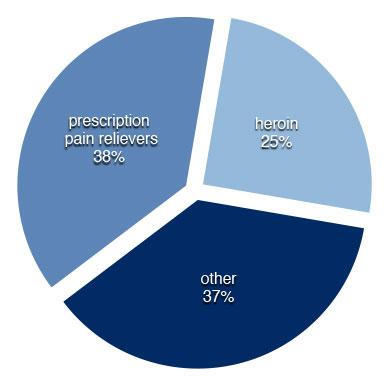 drug-overdose-chart.jpg