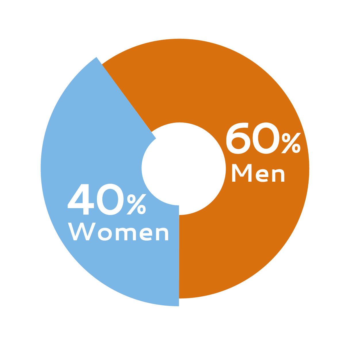 2. 40-60% chart.jpg