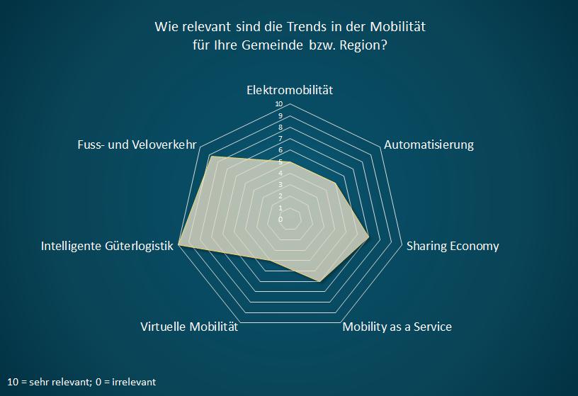 Langenthal_Trends.png