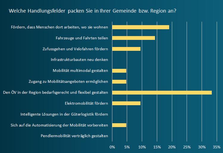 Diagramm-4_Handlungsfelder.png