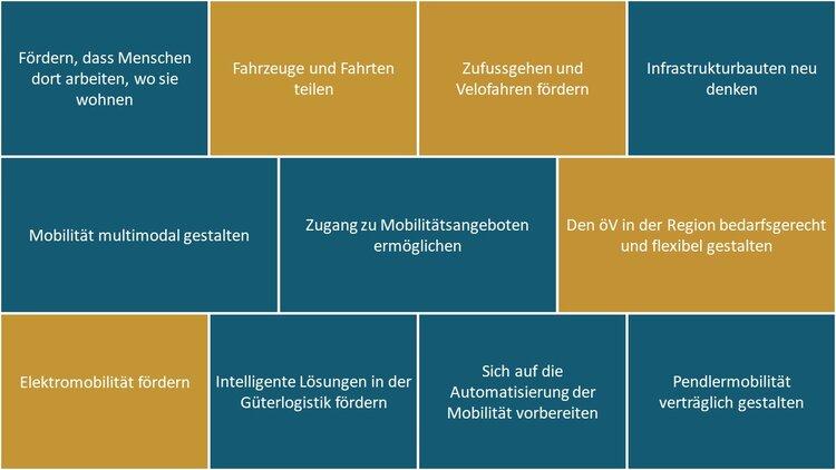 Handlungsfelder_Gantrisch.jpg