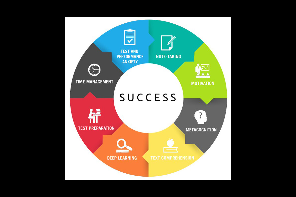 Academic Coaching - Teaches Executive Functioning Skills Including: Organization, Time Management, Study Skills and Learning Styles, Assistive Technology - Including Effective and Appropriate Device Usage, Note-taking, Reading Comprehension, Academic Writing & Research Skills, and More