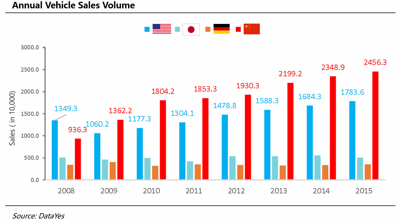 Vehicle sales of China v.s. United States, Japan and Germany.