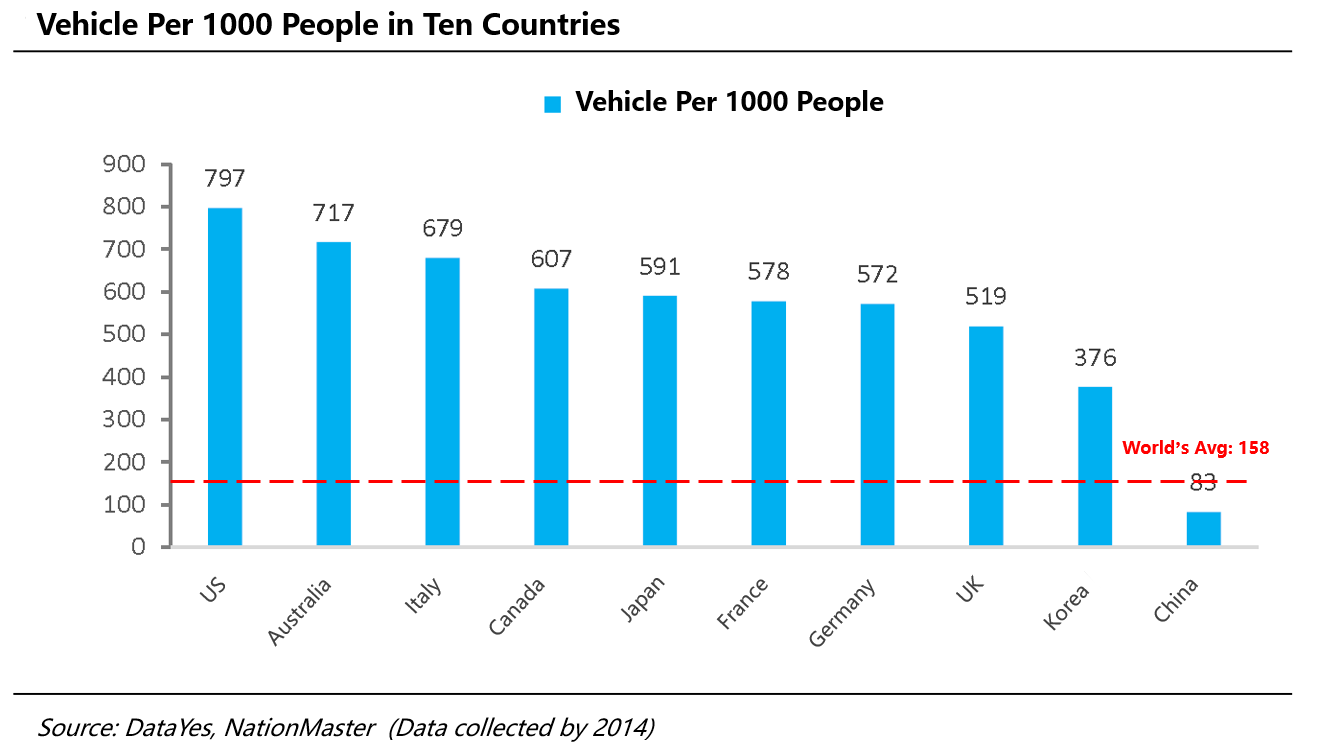 China's Vehicle Per 1000 People compared with those of ten countries and World's average.