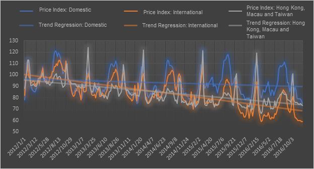 Price Index.png