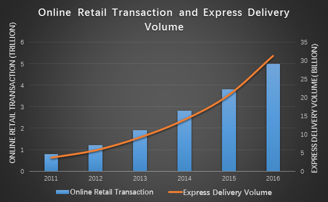 Volume of E-commerce transaction and Expresss Delivery.png