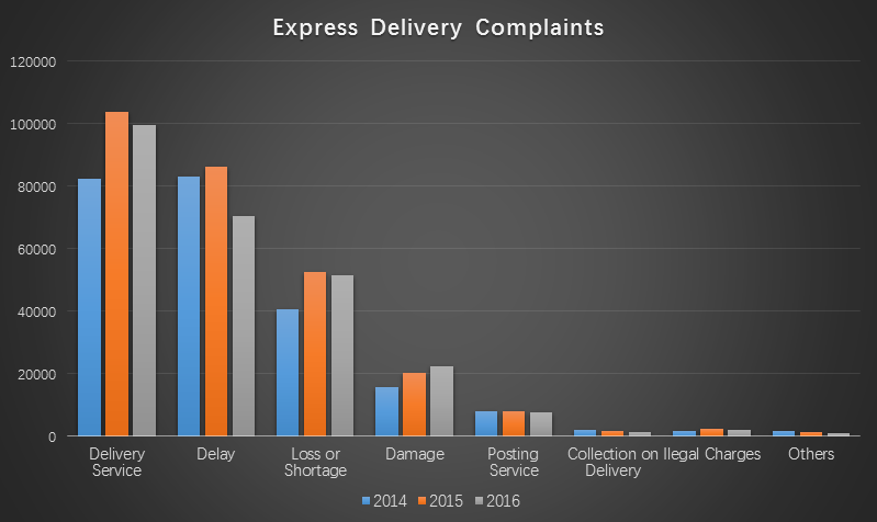 Proportion of Different Types of Complaints.png