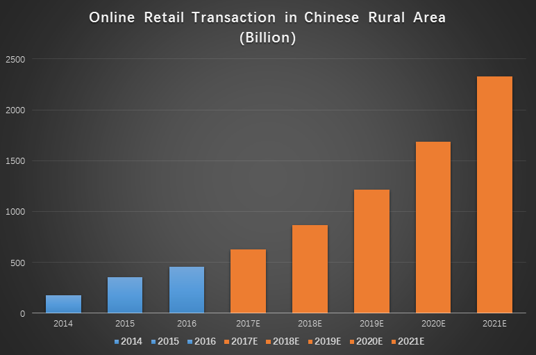 E-commerce Transaction in Chinese Rural Area.png