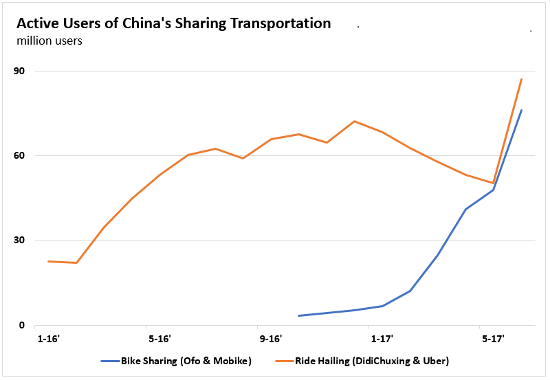 Active Users of China's Sharing Transportation.PNG