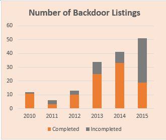 Number of Backdoor Listings.jpg