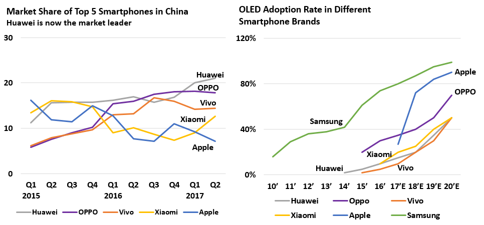 Market Share of Top 5 Smartphone.PNG
