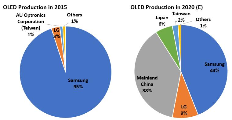 OLED Productiviy Distribution.PNG