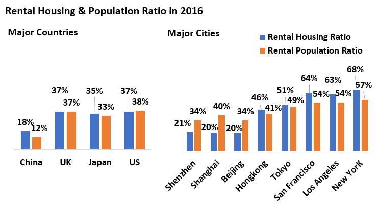 Rental Housing & Population Ratio in 2016.PNG