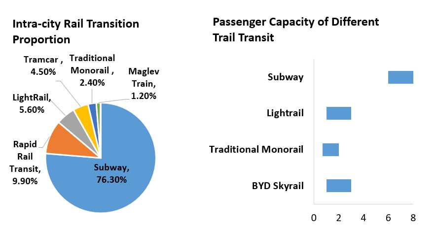 Transportation Proportion.PNG