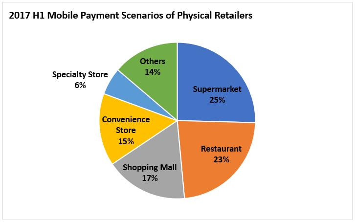 Mobile Payment Senarios.PNG