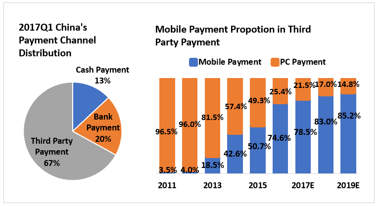 Mobile Payment Proportion.PNG