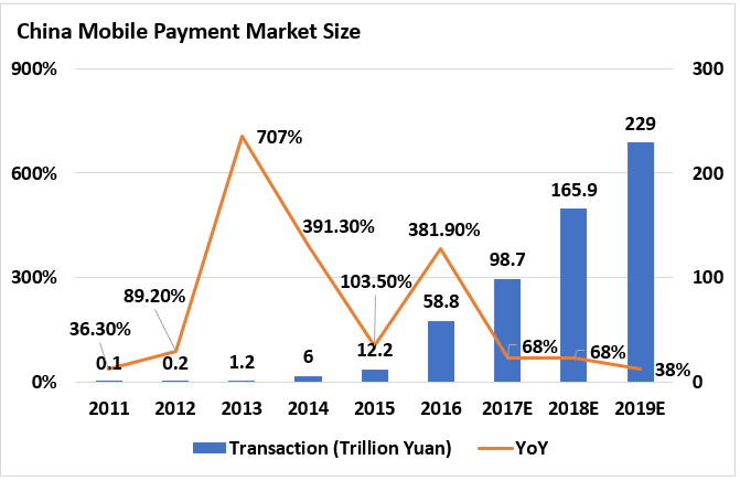 Mobile Payment Market Size.PNG