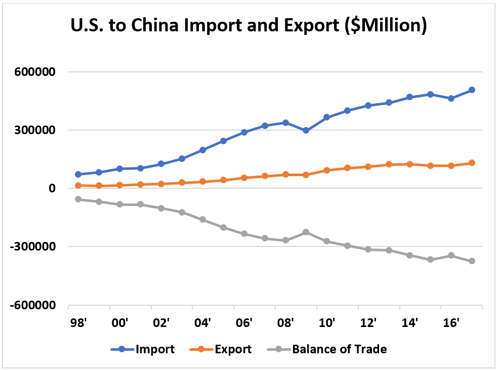 US China Import and Export.png