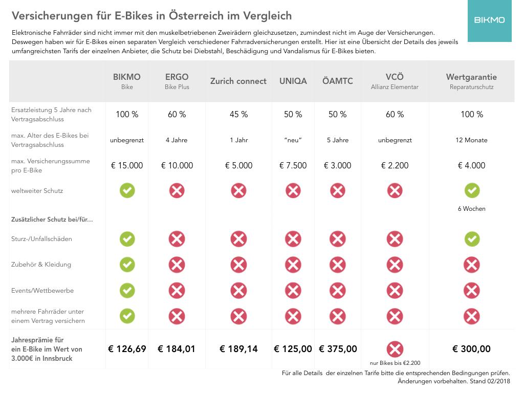 Vergleich von E-Bike Versicherungen in Österreich.