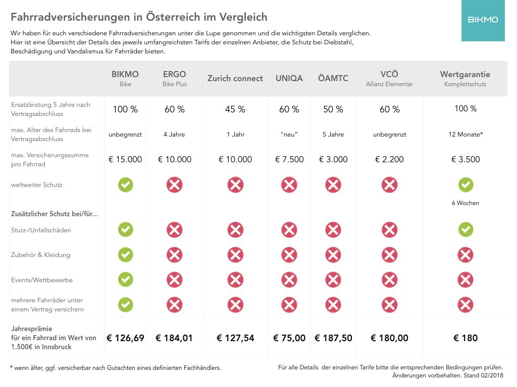 Vergleich von Fahrradversicherungen in Österreich.