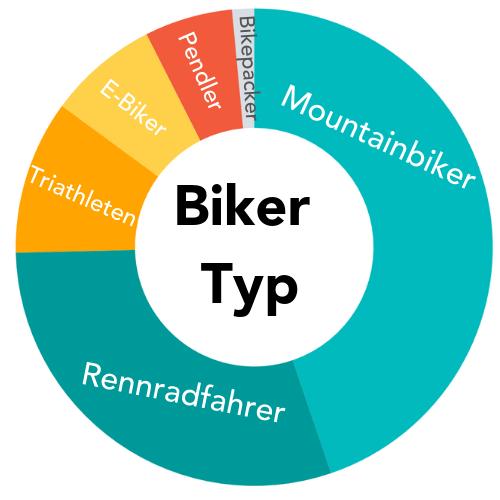 Biker Typ.png
