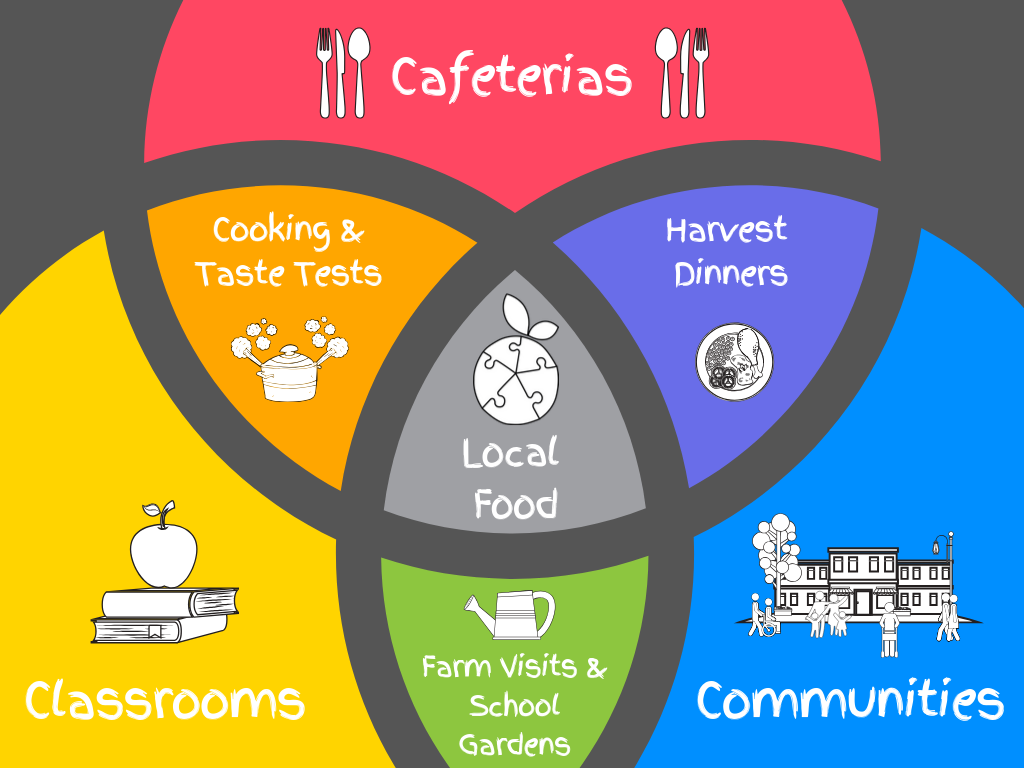 3 c's of farm to school (2).png