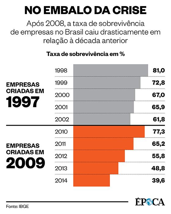 sobrevivencia-empresas-BR-epoca.png