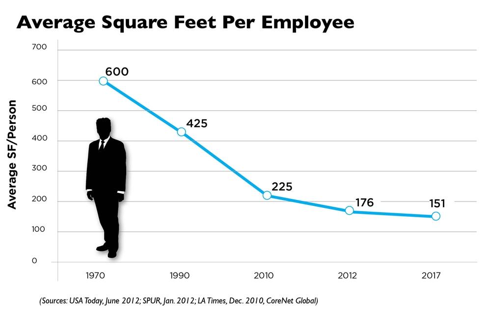 Área média ocupada por trabalhador nos escritórios Americanos em pés-quadrados. 151 pés = 14m2.