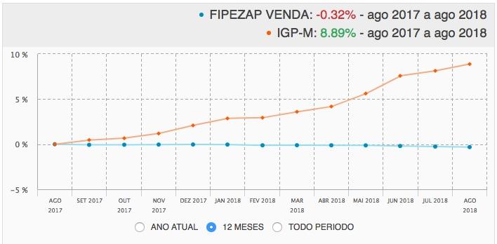 Preço de venda dos imóveis desvaloriza quase 10% em relação ao IGP-M dos últimos 12 meses. Índice FIPE-ZAP 2018.