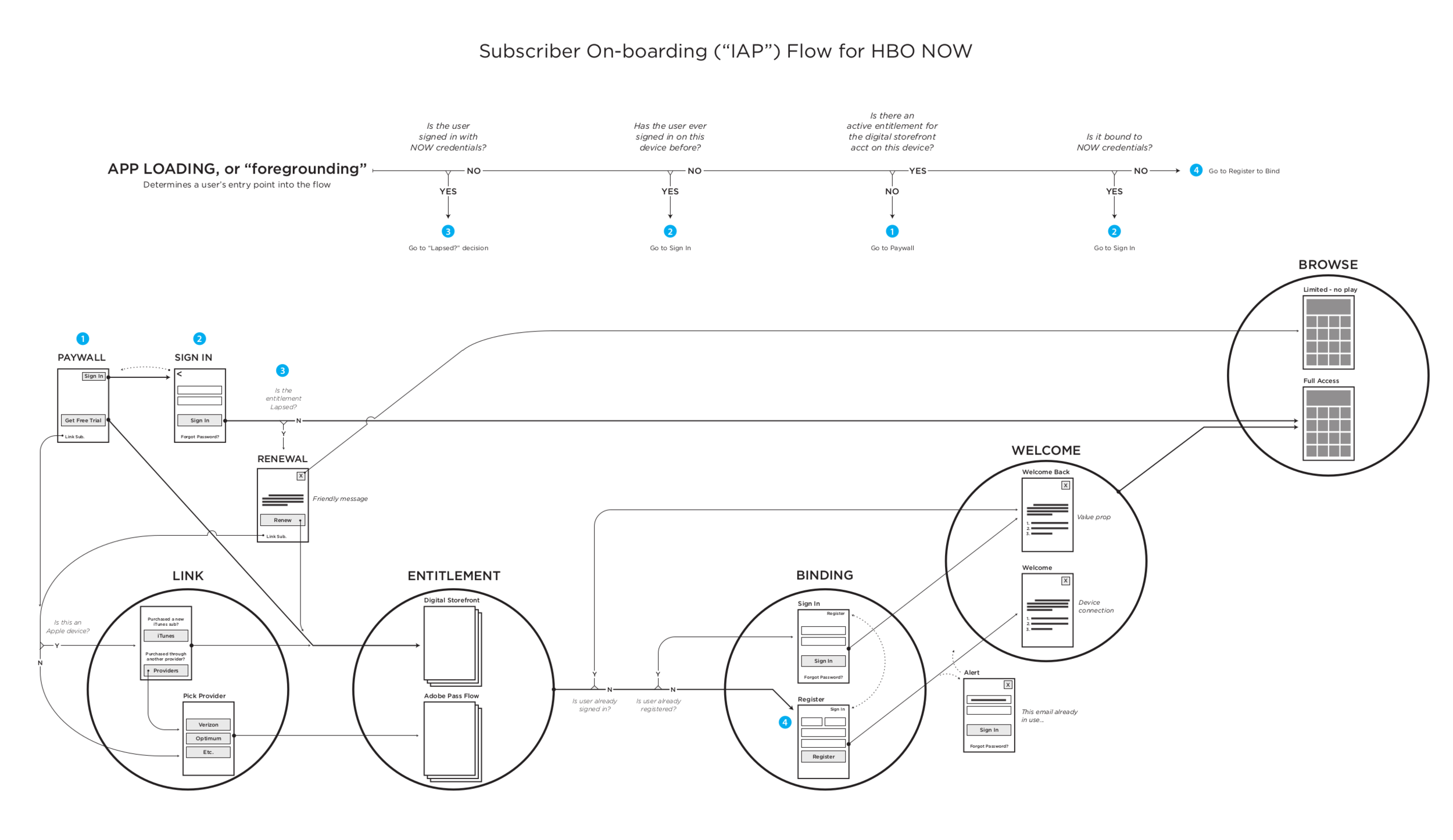 "Going ""over-the-top"" with HBO NOW introduced complex subscriber status variants HBO hadn't previously been concerned with. This diagram addresses the various flows a user experiences based on the status of their entitlement, registration, and the binding of the two."