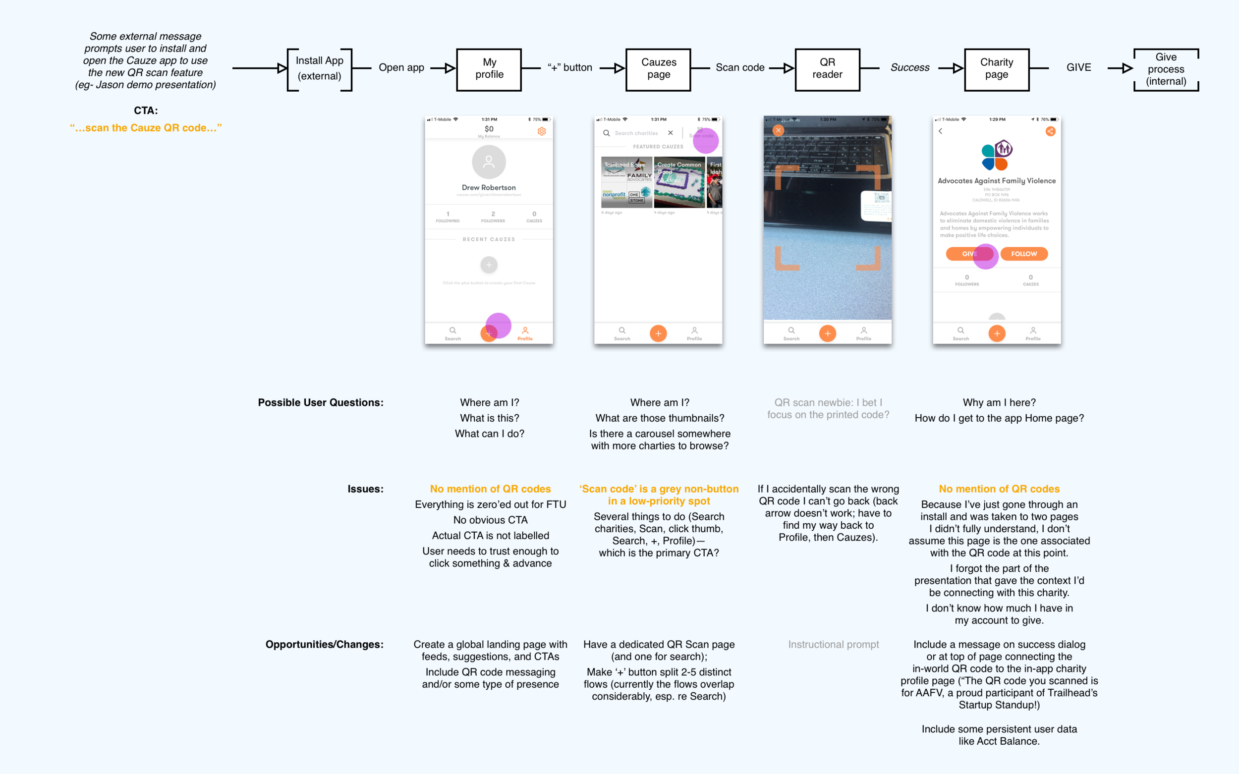 First step: mapping a user journey for the existing QR code path. (click to see full image)