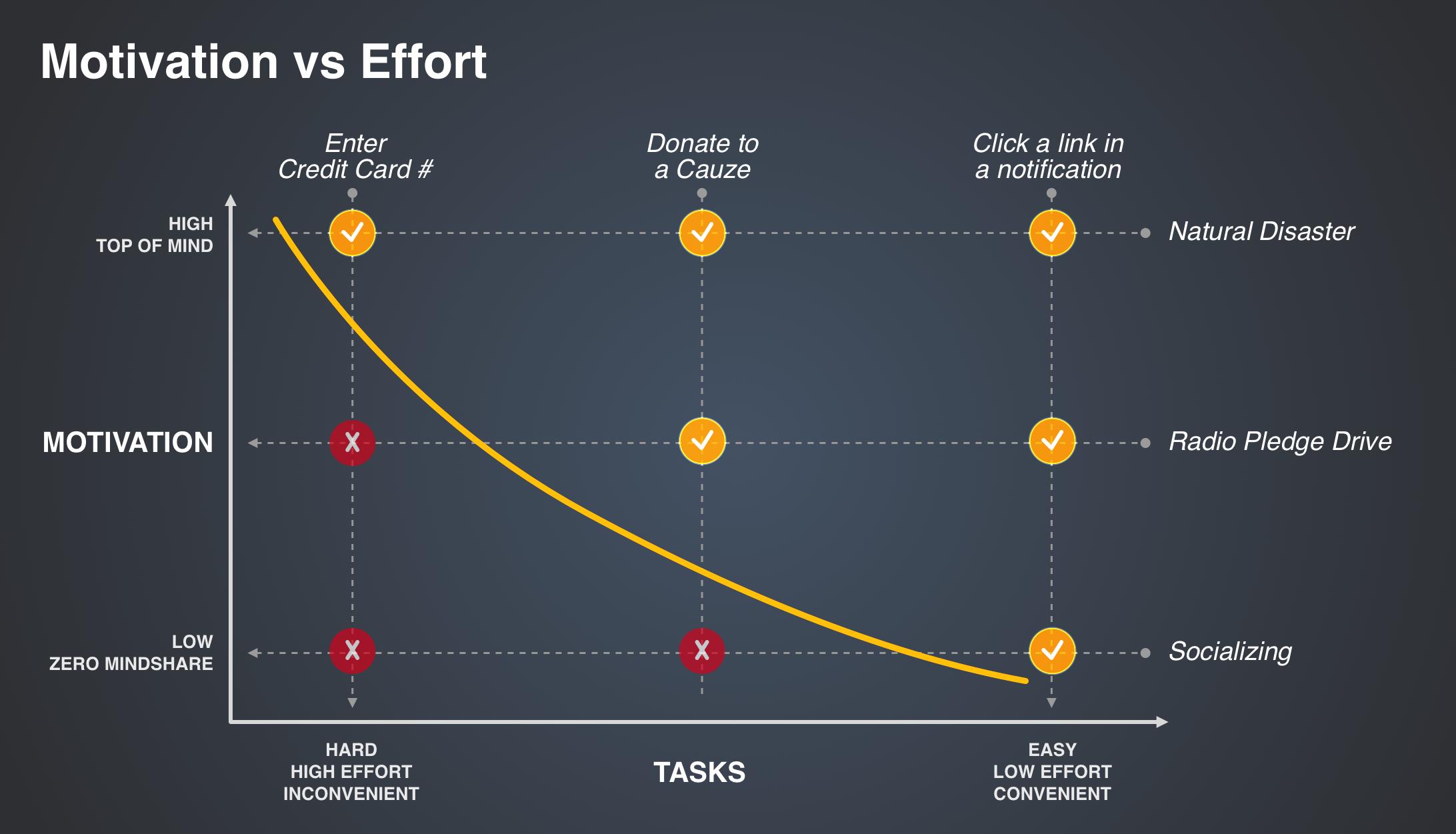 2b-Motivation-Effort.png