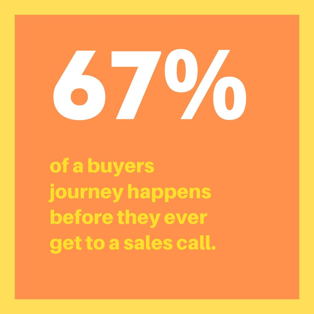 67% of a buyers journey happens before they ever get to the sales call. - Are your videos, photos, and copy  bringing your perfect customer in, or pushing them to find someone else to hire?