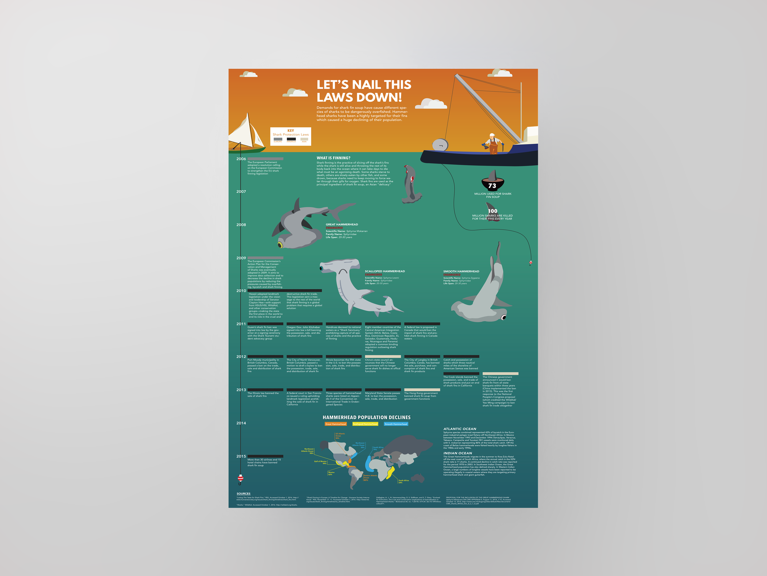 The shark population has declined tremendously. I created an educational poster to illustrate the impact. The poster displays a timeline of laws that have been passed to protect sharks.