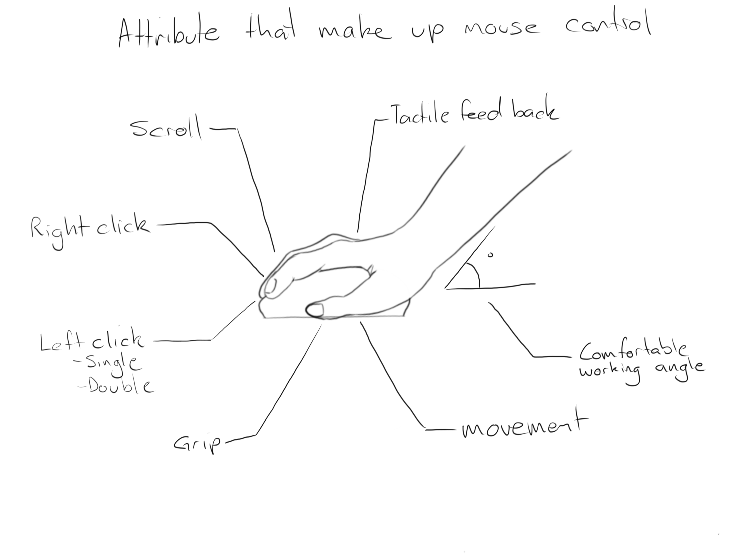 Understanding and breaking down mouse components.