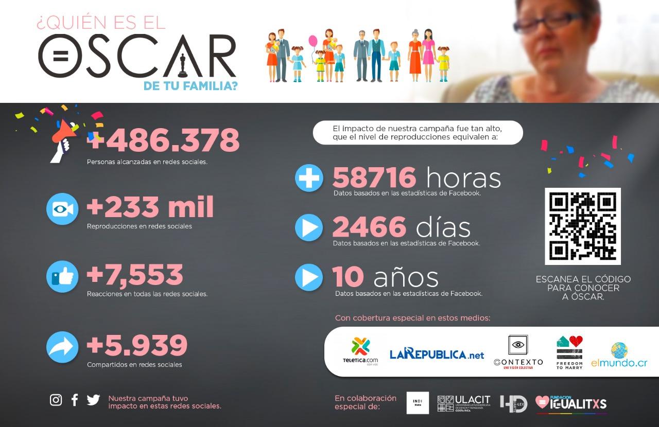 resultados campaña por todas las familias de Fundación Igualitos